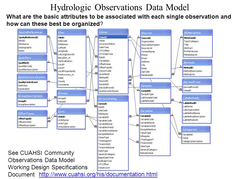 Hydrologic Observations Data Model What are the basic attributes to be associated with each single observation and how can these best be organized.