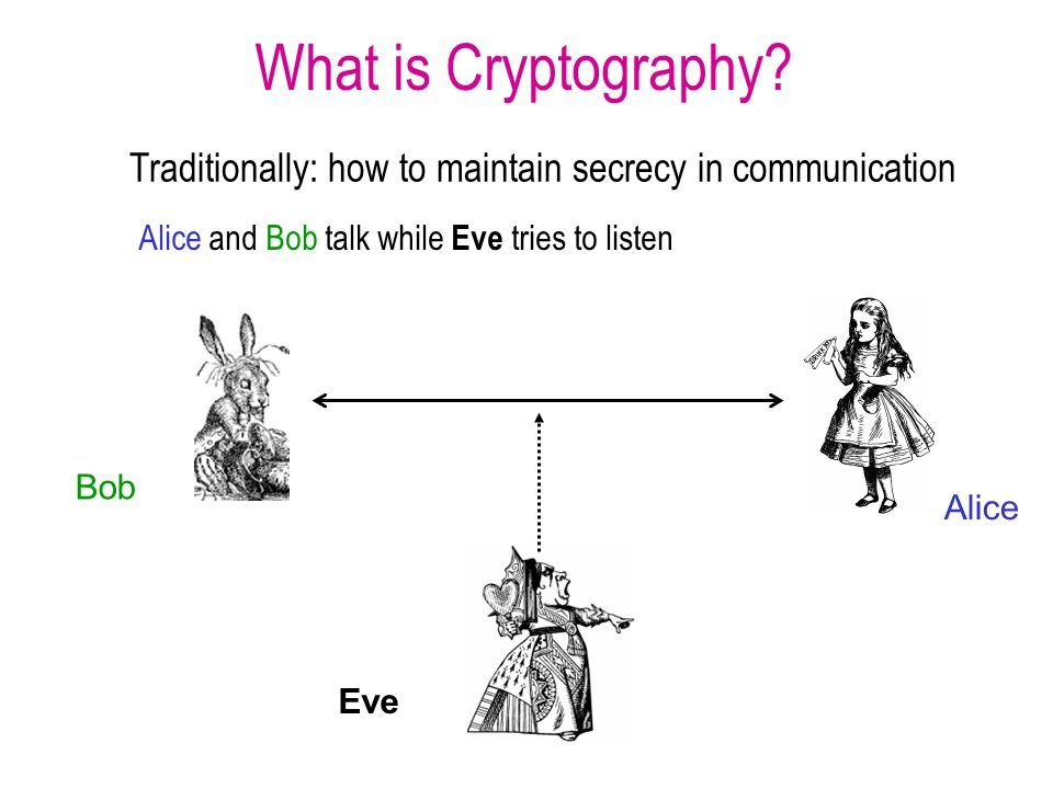 History of Cryptography Very ancient occupation Biblical times - איך נלכדה ששך ותתפש תהלת כל הארץ איך היתה לשמה בבל בגויים Many interesting books and sources, especially about the Enigma –David Kahn, The Codebreakers, 1967 –Gaj and Orlowski, Facts and Myths of Enigma: Breaking Stereotypes Eurocrypt 2003 Not the subject of this course