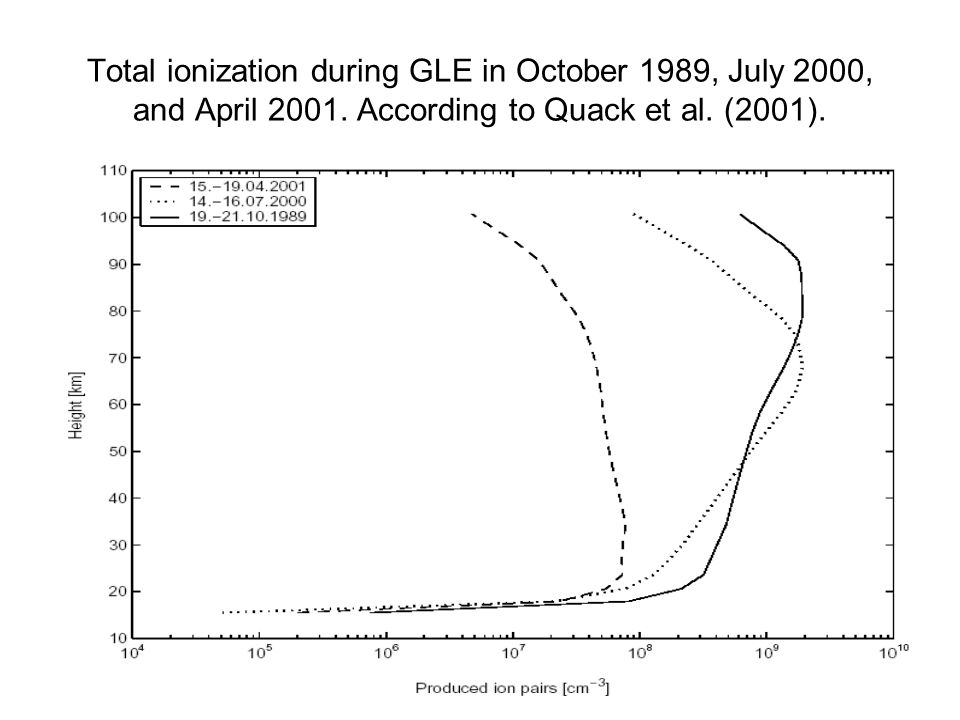 Total ionization during GLE in October 1989, July 2000, and April 2001.