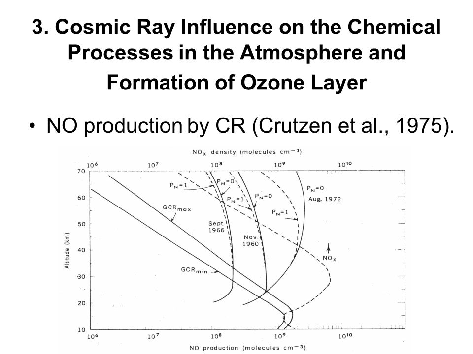 3. Cosmic Ray Influence on the Chemical Processes in the Atmosphere and Formation of Ozone Layer NO production by CR (Crutzen et al., 1975).