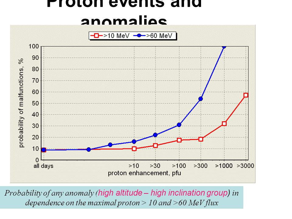 Proton events and anomalies Probability of any anomaly ( high altitude – high inclination group) in dependence on the maximal proton > 10 and >60 MeV flux