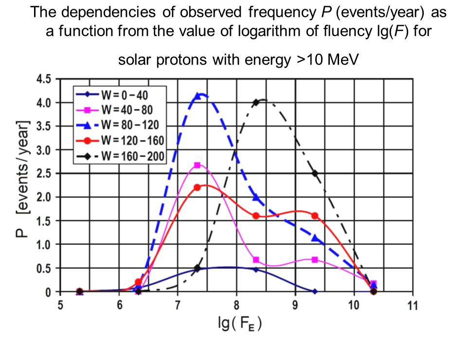 The dependencies of observed frequency P (events/year) as a function from the value of logarithm of fluency lg(F) for solar protons with energy >10 MeV