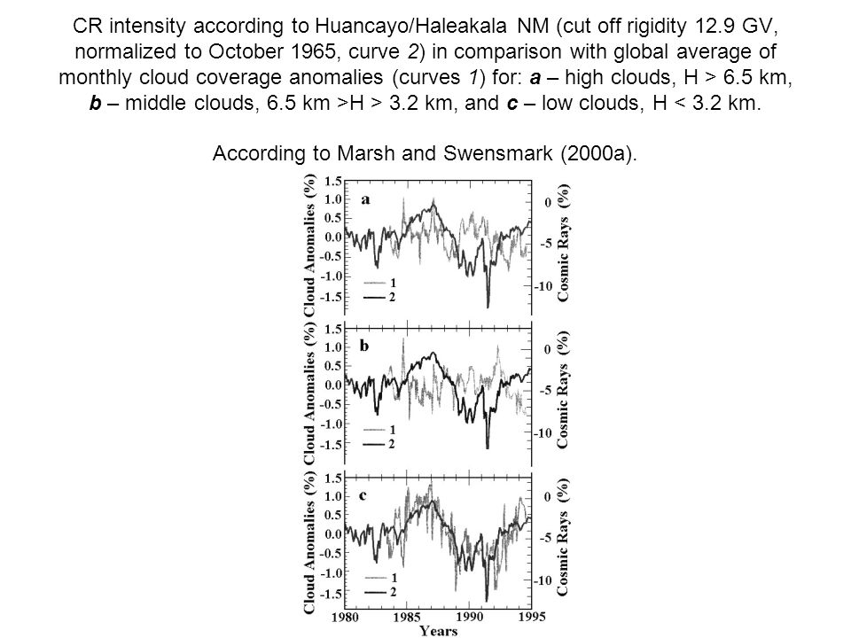 CR intensity according to Huancayo/Haleakala NM (cut off rigidity 12.9 GV, normalized to October 1965, curve 2) in comparison with global average of monthly cloud coverage anomalies (curves 1) for: a – high clouds, H > 6.5 km, b – middle clouds, 6.5 km >H > 3.2 km, and c – low clouds, H < 3.2 km.