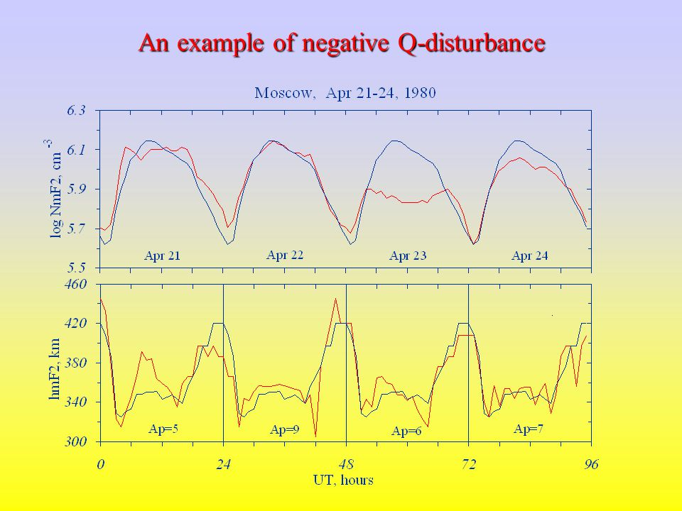 An example of positive Q-disturbance