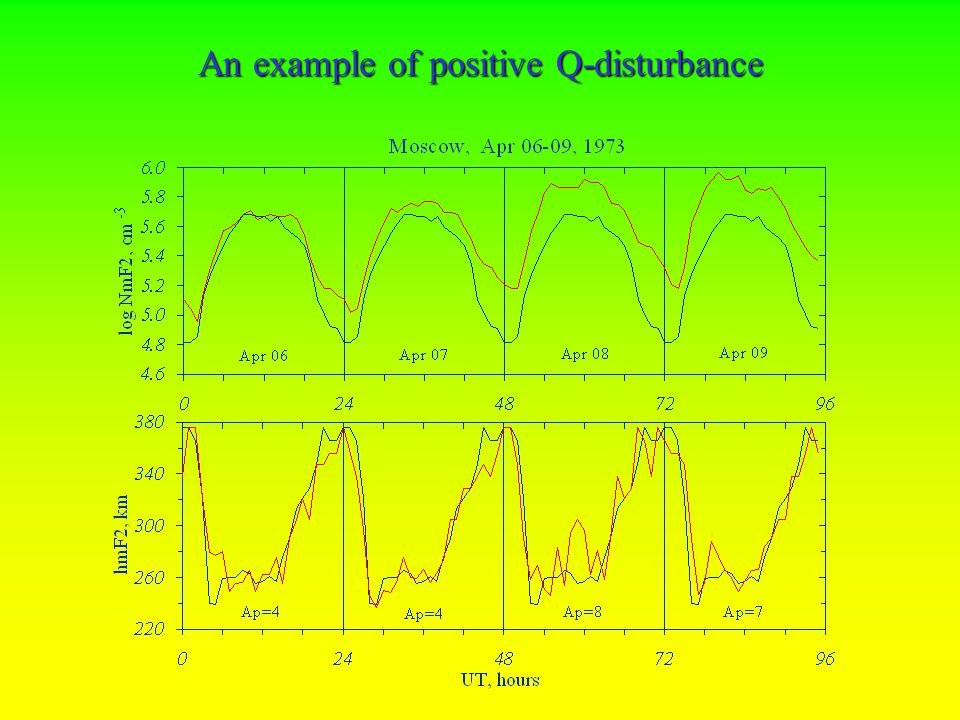 The role of the foF2 median level in Negative and Positive Q-disturbances formation Quiet 27-day period results in relatively high median level Disturbed 27-day period results in relatively low median level M E D I A N Area of Positive Q-disturbances M E D I A N Area of Negative Q-disturbances