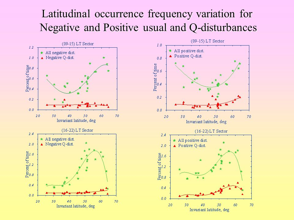 2-D distribution of NmF2/NmF2 med in the case of Positive Q-disturbance Notice latitudinal dependence for NmF2/NmF2 med variations