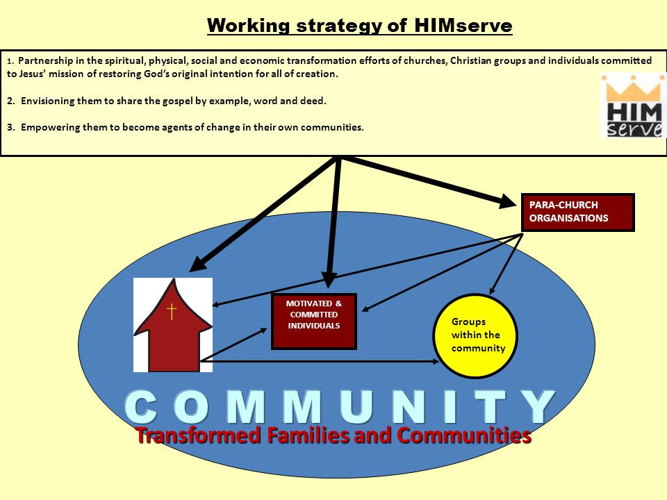 Transformed Families and Communities Groups within the community MOTIVATED & COMMITTED INDIVIDUALS Working strategy of HIMserve PARA-CHURCH ORGANISATIONS 1.