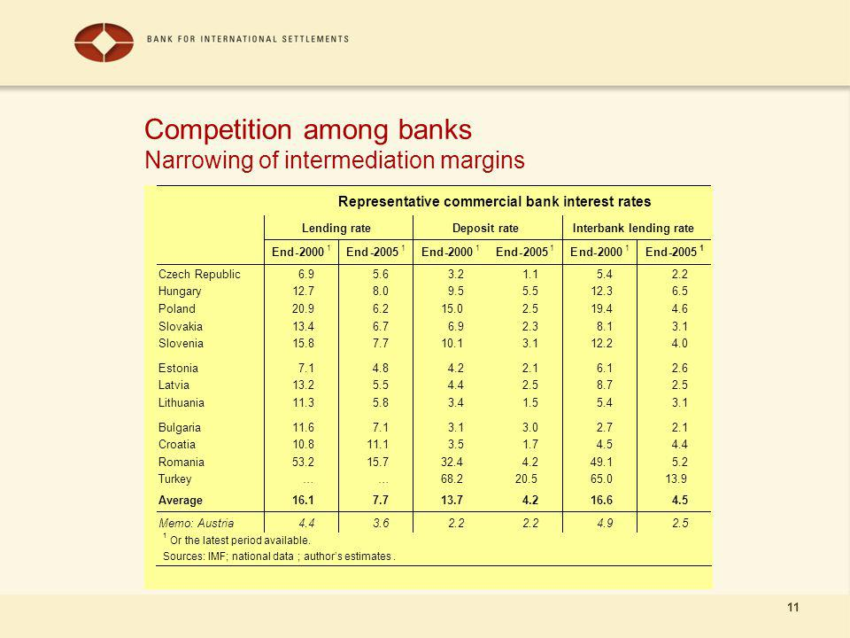 11 Competition among banks Narrowing of intermediation margins Representative commercial bank interest rates Lending rate Deposit rate Interbank lending rate End End End End End End Czech Republic Hungary Poland Slovakia Slovenia Estonia Latvia Lithuania Bulgaria Croatia Romania Turkey … … Average Memo: Austria Or the latest period available.