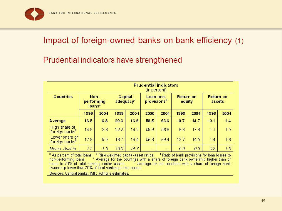 19 Impact of foreign-owned banks on bank efficiency (1) Prudential indicators have strengthened