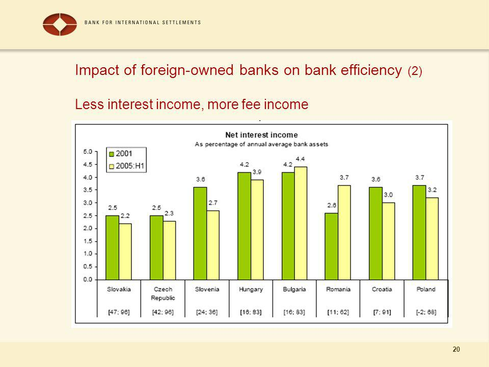 20 Impact of foreign-owned banks on bank efficiency (2) Less interest income, more fee income
