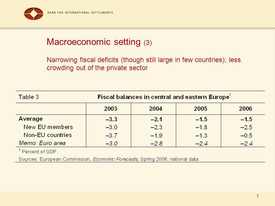 7 Macroeconomic setting (3) Narrowing fiscal deficits (though still large in few countries); less crowding out of the private sector
