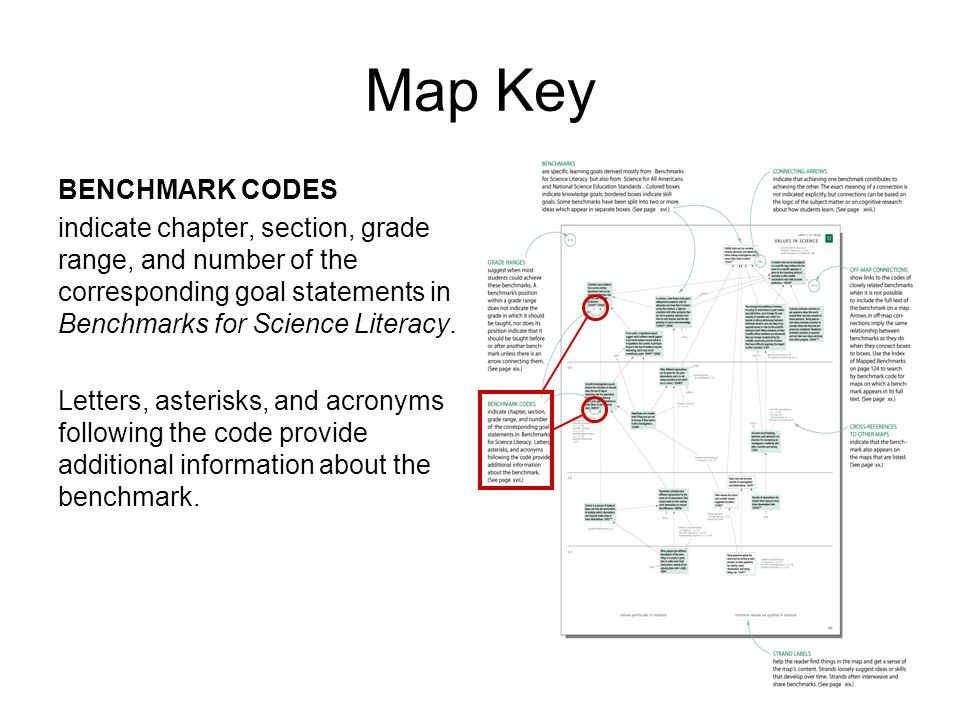 Map Key BENCHMARK CODES indicate chapter, section, grade range, and number of the corresponding goal statements in Benchmarks for Science Literacy.