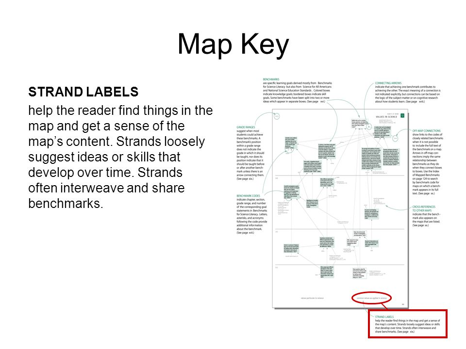Map Key STRAND LABELS help the reader find things in the map and get a sense of the map's content.
