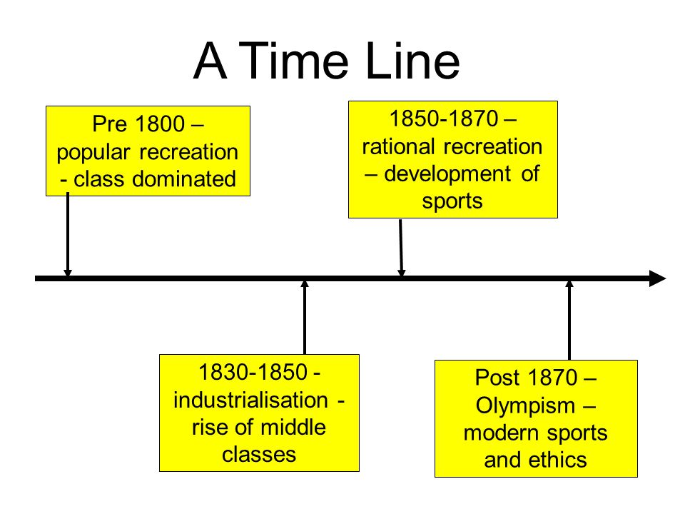 A Time Line Pre 1800 – popular recreation - class dominated Post 1870 – Olympism – modern sports and ethics 1830-1850 - industrialisation - rise of middle classes 1850-1870 – rational recreation – development of sports