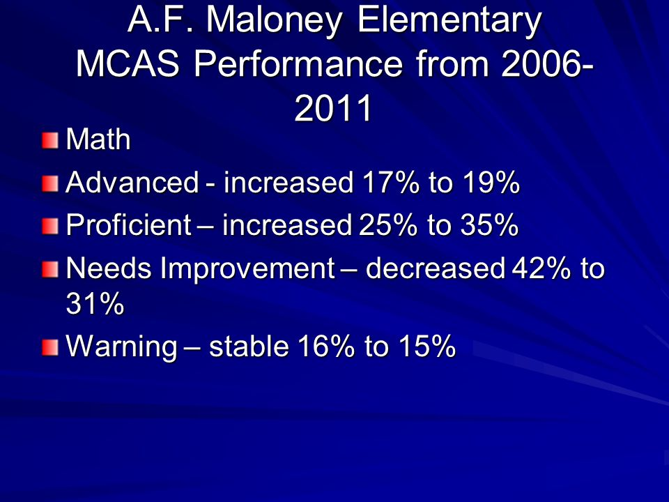 Math Advanced - increased 17% to 19% Proficient – increased 25% to 35% Needs Improvement – decreased 42% to 31% Warning – stable 16% to 15% A.F.