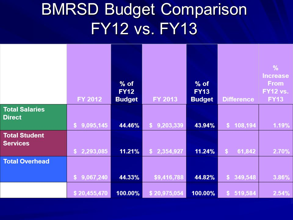 BMRSD Budget Comparison FY12 vs.