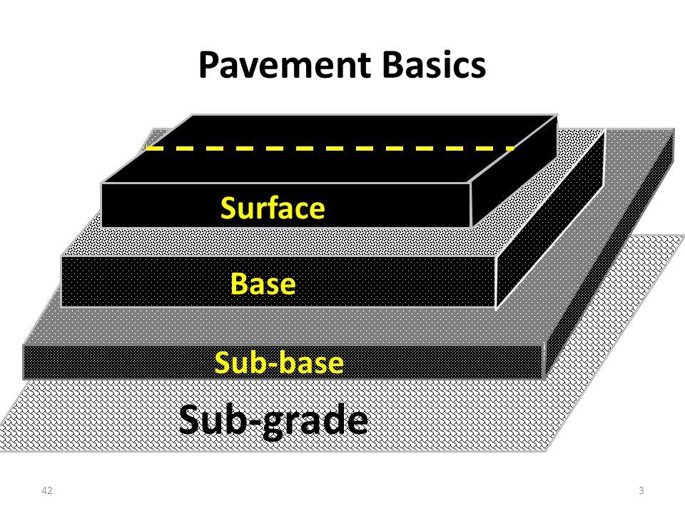 Pavement Basics Surface Base Sub-base Sub-grade 423