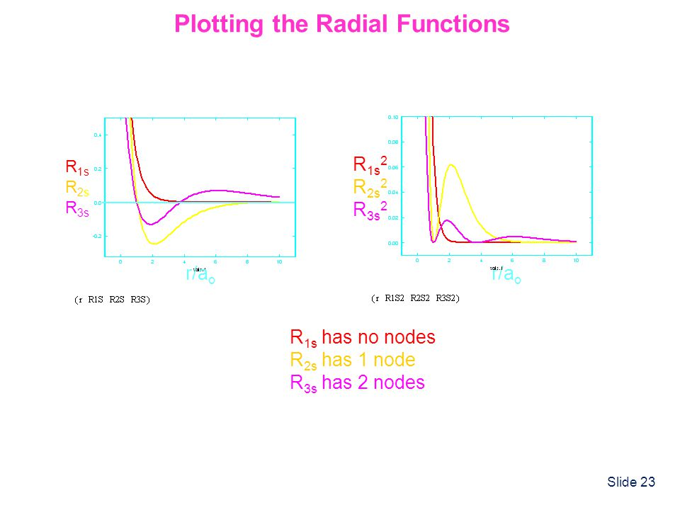 Slide 23 Plotting the Radial Functions R 1s has no nodes R 2s has 1 node R 3s has 2 nodes R 1s R 2s R 3s r/a o R 1s 2 R 2s 2 R 3s 2