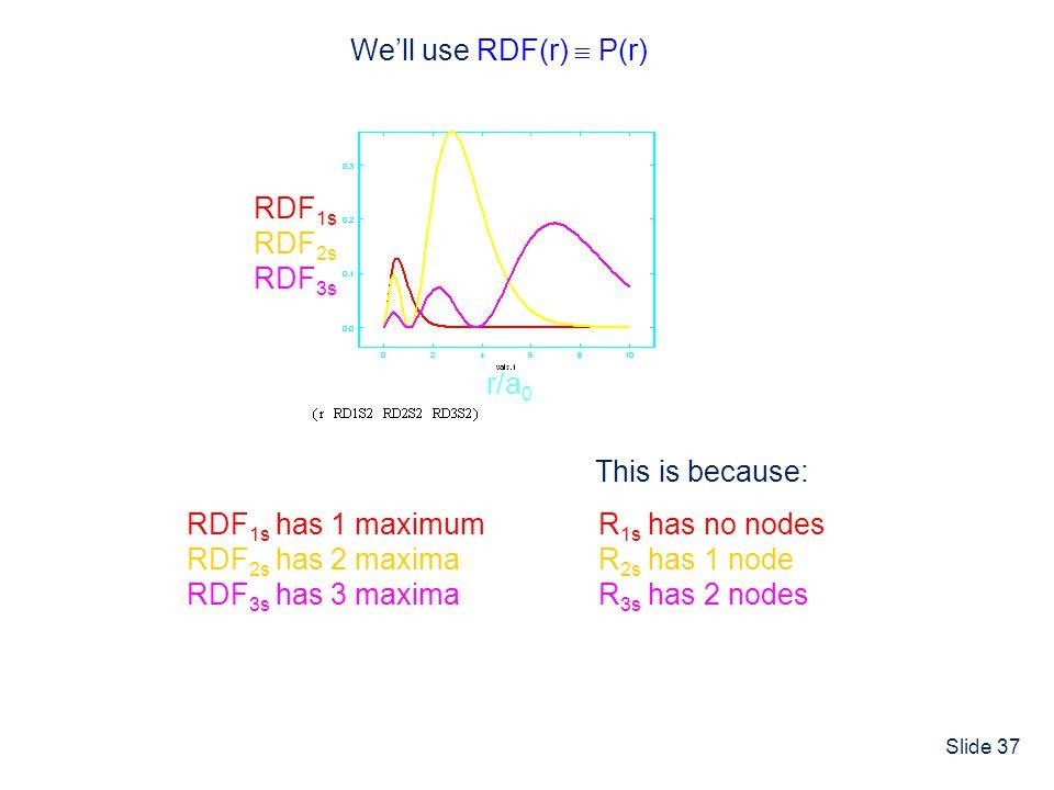 Slide 37 We'll use RDF(r)  P(r) RDF 1s has 1 maximum RDF 2s has 2 maxima RDF 3s has 3 maxima RDF 1s RDF 2s RDF 3s r/a 0 R 1s has no nodes R 2s has 1 node R 3s has 2 nodes This is because: