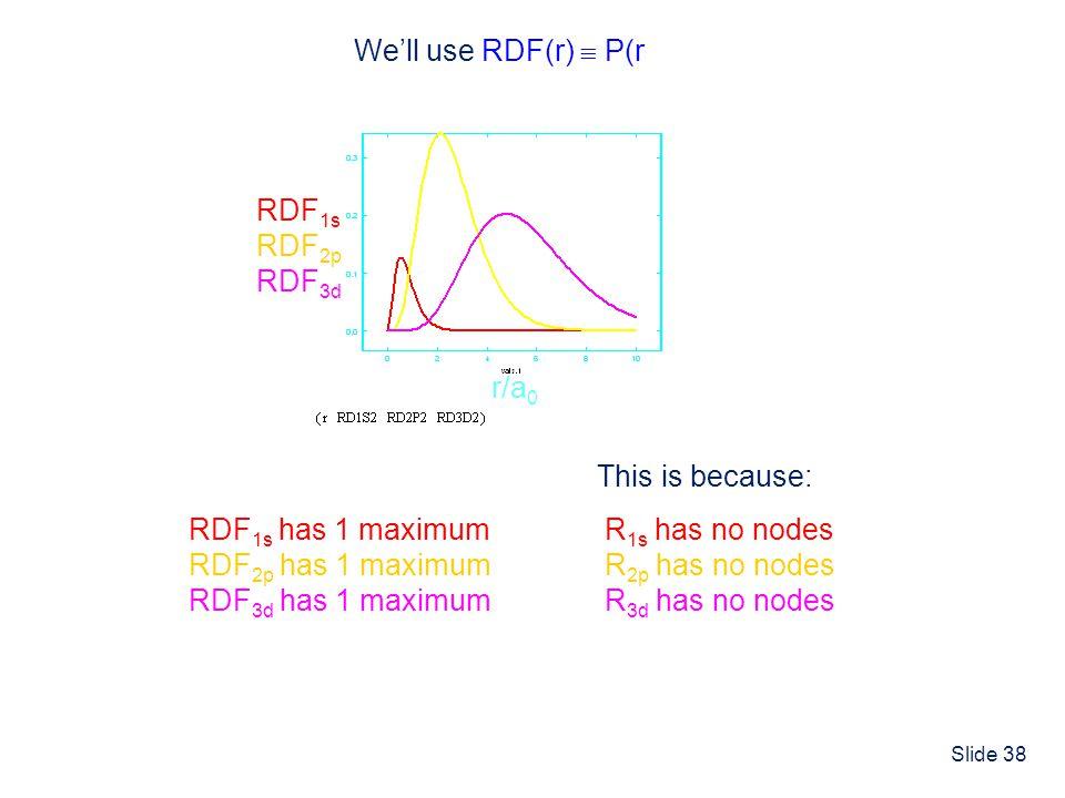 Slide 38 We'll use RDF(r)  P(r) RDF 1s has 1 maximum RDF 2p has 1 maximum RDF 3d has 1 maximum RDF 1s RDF 2p RDF 3d r/a 0 R 1s has no nodes R 2p has no nodes R 3d has no nodes This is because: