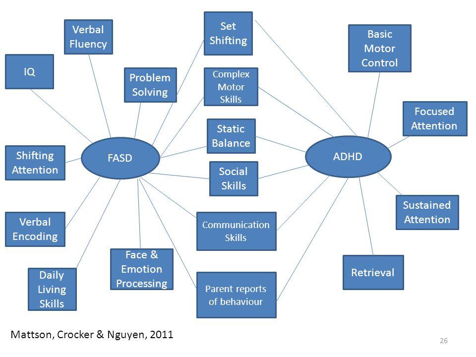 26 FASD ADHD Set Shifting Complex Motor Skills Static Balance Social Skills Communication Skills Parent reports of behaviour Basic Motor Control Focus