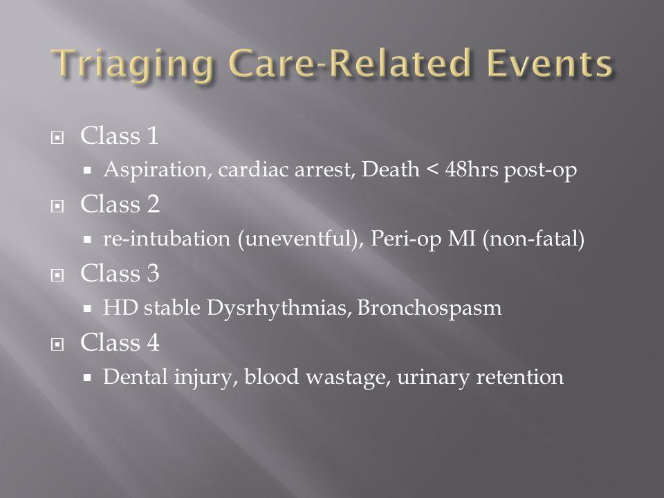 Class 1  Aspiration, cardiac arrest, Death < 48hrs post-op  Class 2  re-intubation (uneventful), Peri-op MI (non-fatal)  Class 3  HD stable Dysrhythmias, Bronchospasm  Class 4  Dental injury, blood wastage, urinary retention