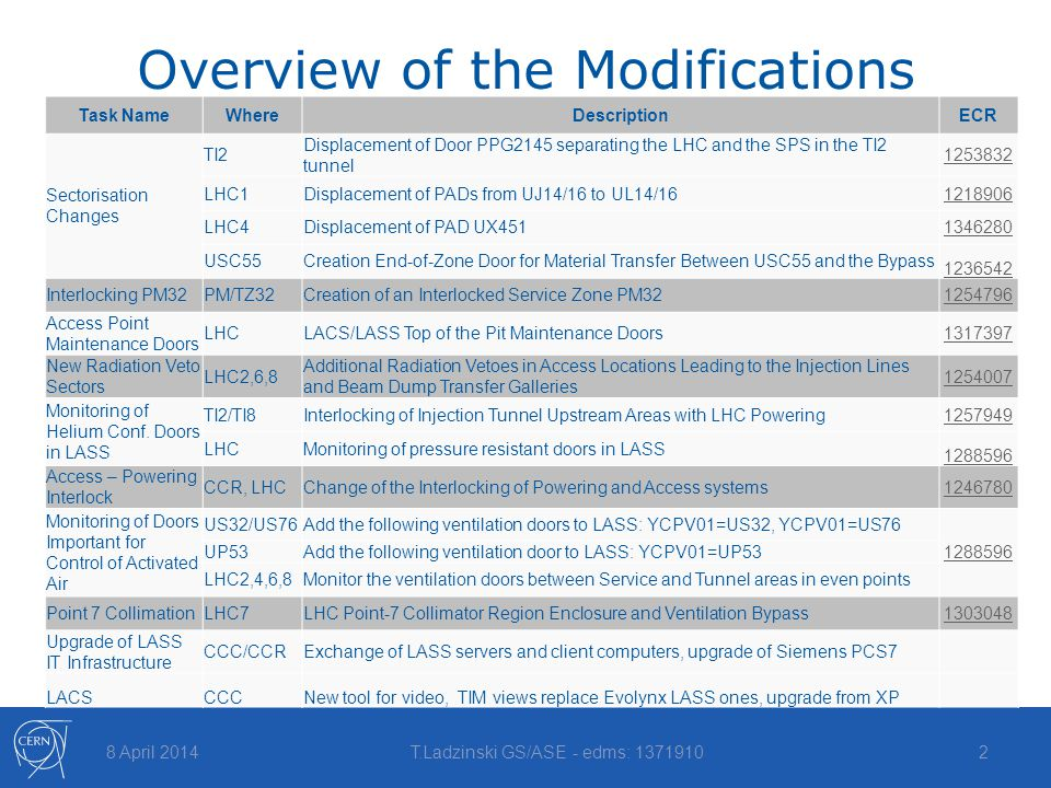 Overview of the Modifications 8 April 2014T.Ladzinski GS/ASE - edms: 13719102 Task NameWhereDescriptionECR Sectorisation Changes TI2 Displacement of D