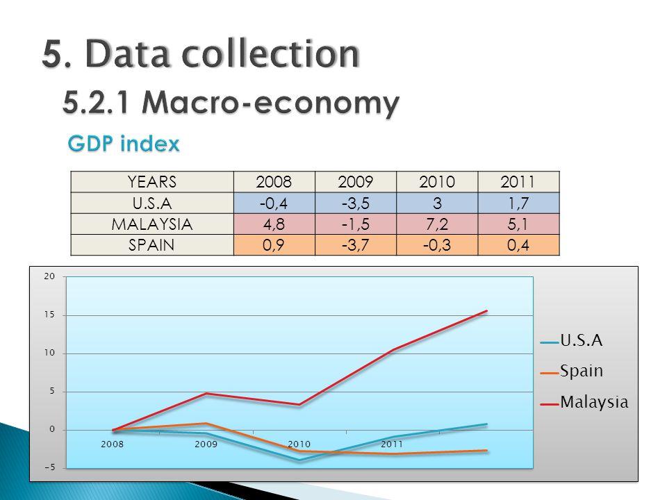 YEARS2008200920102011 U.S.A-0,4-3,531,7 MALAYSIA4,8-1,57,25,1 SPAIN0,9-3,7-0,30,4