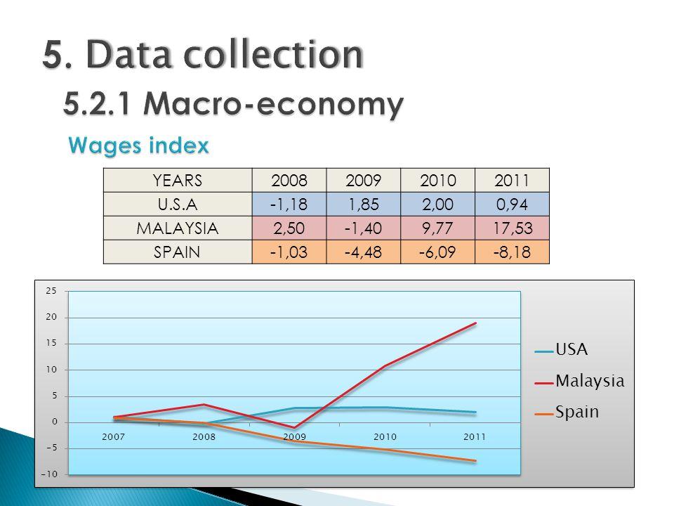 YEARS2008200920102011 U.S.A-1,181,852,000,94 MALAYSIA2,50-1,409,7717,53 SPAIN-1,03-4,48-6,09-8,18