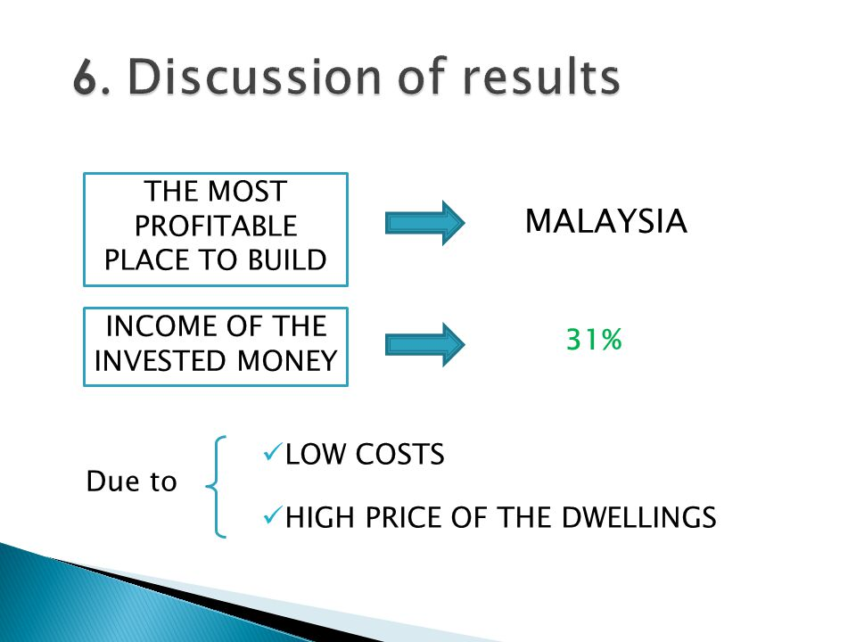 LOW COSTS HIGH PRICE OF THE DWELLINGS THE MOST PROFITABLE PLACE TO BUILD MALAYSIA 31% INCOME OF THE INVESTED MONEY Due to