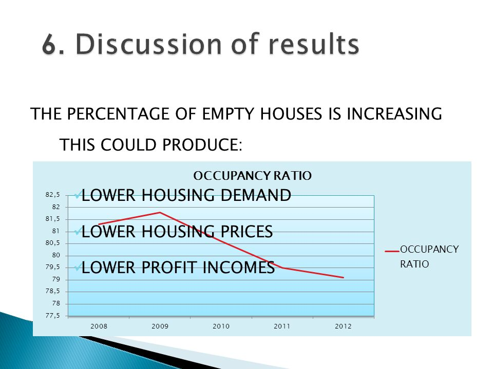 THE PERCENTAGE OF EMPTY HOUSES IS INCREASING THIS COULD PRODUCE: LOWER HOUSING DEMAND LOWER HOUSING PRICES LOWER PROFIT INCOMES