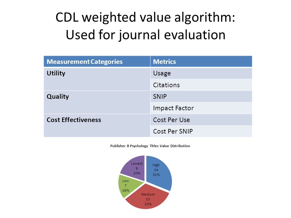CDL weighted value algorithm: Used for journal evaluation Measurement CategoriesMetrics UtilityUsage Citations QualitySNIP Impact Factor Cost Effectiv