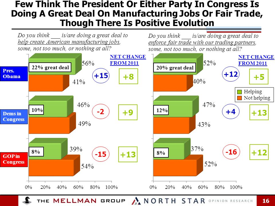 16 Few Think The President Or Either Party In Congress Is Doing A Great Deal On Manufacturing Jobs Or Fair Trade, Though There Is Positive Evolution Do you think ___ is/are doing a great deal to help create American manufacturing jobs, some, not too much, or nothing at all.