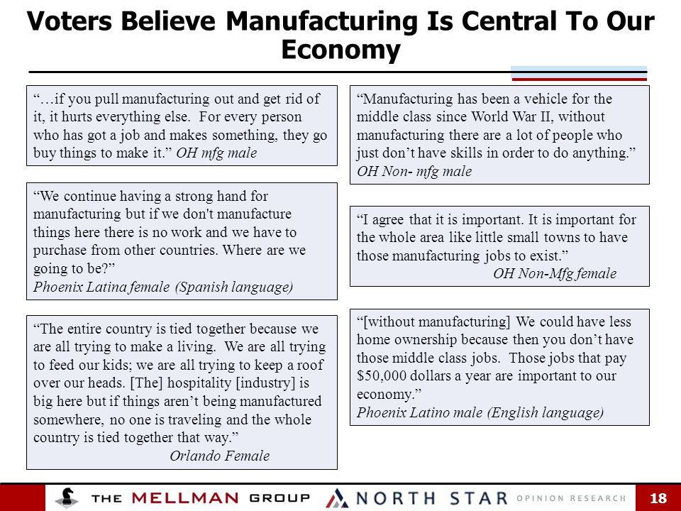18 Voters Believe Manufacturing Is Central To Our Economy …if you pull manufacturing out and get rid of it, it hurts everything else.