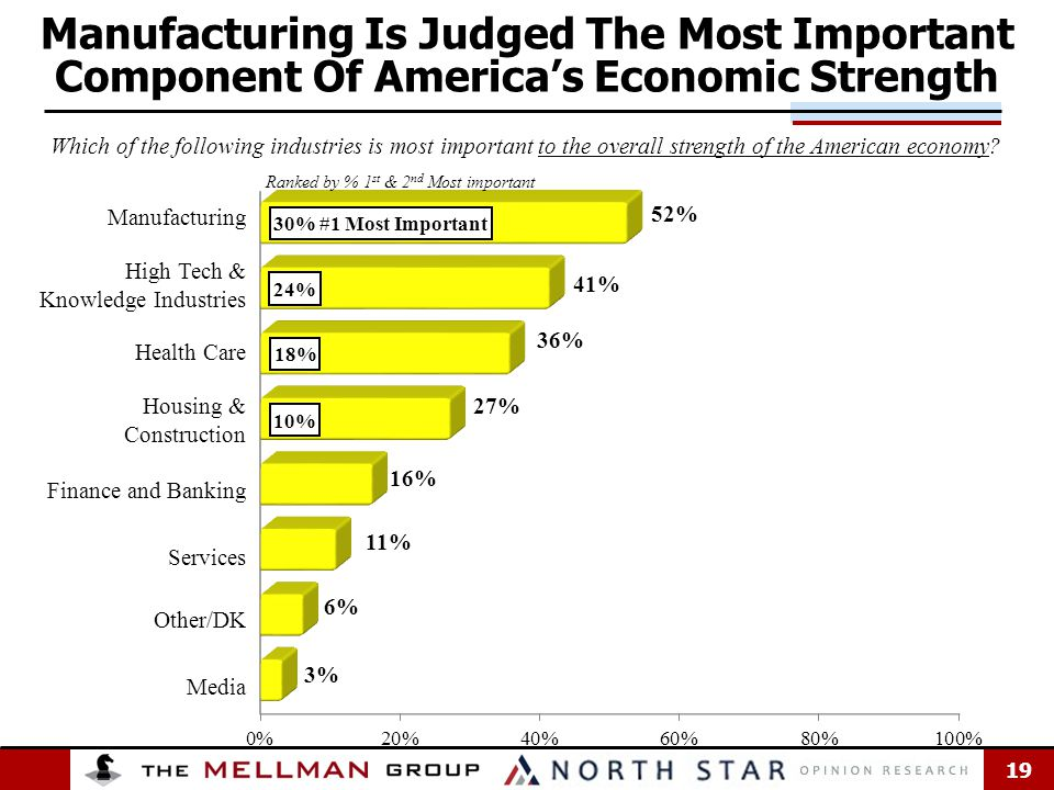 19 Manufacturing High Tech & Knowledge Industries Health Care Housing & Construction Finance and Banking Services Other/DK Media Manufacturing Is Judged The Most Important Component Of America's Economic Strength Which of the following industries is most important to the overall strength of the American economy.