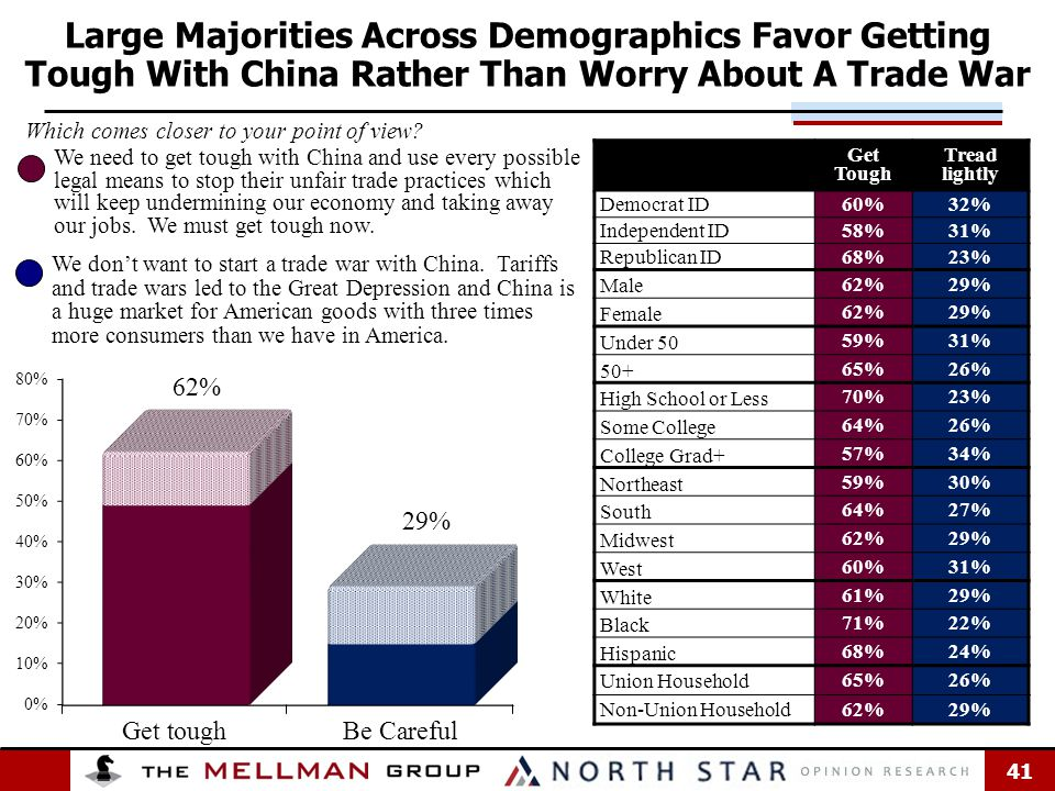 41 Large Majorities Across Demographics Favor Getting Tough With China Rather Than Worry About A Trade War Get Tough Tread lightly Democrat ID 60%32% Independent ID 58%31% Republican ID 68%23% Male 62%29% Female 62%29% Under 50 59%31% 50+ 65%26% High School or Less 70%23% Some College 64%26% College Grad+ 57%34% Northeast 59%30% South 64%27% Midwest 62%29% West 60%31% White 61%29% Black 71%22% Hispanic 68%24% Union Household 65%26% Non-Union Household 62%29% We need to get tough with China and use every possible legal means to stop their unfair trade practices which will keep undermining our economy and taking away our jobs.