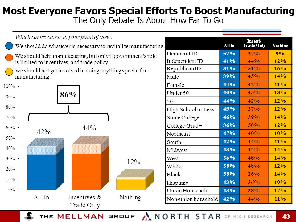 43 Most Everyone Favors Special Efforts To Boost Manufacturing The Only Debate Is About How Far To Go All in Incent/ Trade OnlyNothing Democrat ID 52%37%9% Independent ID 41%44%12% Republican ID 31%51%16% Male 39%45%14% Female 44%42%11% Under 50 40%45%13% 50+ 44%42%12% High School or Less 49%37%12% Some College 46%39%14% College Grad+ 36%50%12% Northeast 47%40%10% South 42%44%11% Midwest 43%42%14% West 36%48%14% White 38%48%12% Black 58%26%14% Hispanic 43%36%19% Union Household 43%38%17% Non-union household 42%44%11% Which comes closer to your point of view: We should help manufacturing, but only if government's role is limited to incentives, and trade policy.