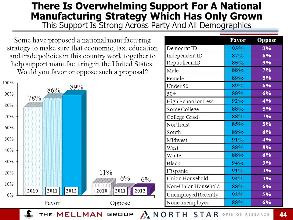 44 There Is Overwhelming Support For A National Manufacturing Strategy Which Has Only Grown This Support Is Strong Across Party And All Demographics FavorOppose Democrat ID 93%3% Independent ID 87%6% Republican ID 85%9% Male 88%7% Female 89%5% Under 50 89%6% 50+ 88%6% High School or Less 92%4% Some College 88%5% College Grad+ 88%7% Northeast 85%5% South 89%6% Midwest 91%4% West 88%8% White 88%6% Black 94%3% Hispanic 91%4% Union Household 94%4% Non-Union Household 88%6% Unemployed Recently 92%5% None unemployed 88%6% Some have proposed a national manufacturing strategy to make sure that economic, tax, education and trade policies in this country work together to help support manufacturing in the United States.
