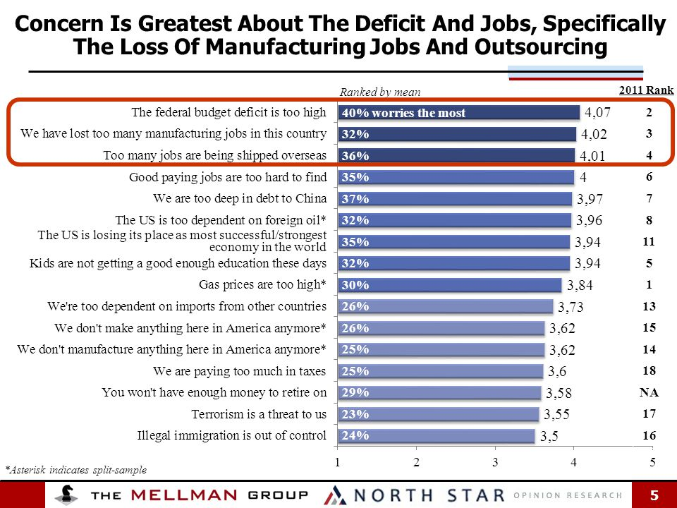 5 5 Concern Is Greatest About The Deficit And Jobs, Specifically The Loss Of Manufacturing Jobs And Outsourcing 2011 Rank Ranked by mean *Asterisk indicates split-sample 2 3 4 6 7 8 11 5 1 13 15 14 18 NA 17 16 40% worries the most 32% 36% 35% 37% 32% 35% 32% 30% 26% 25% 29% 23% 24% The US is losing its place as most successful/strongest economy in the world