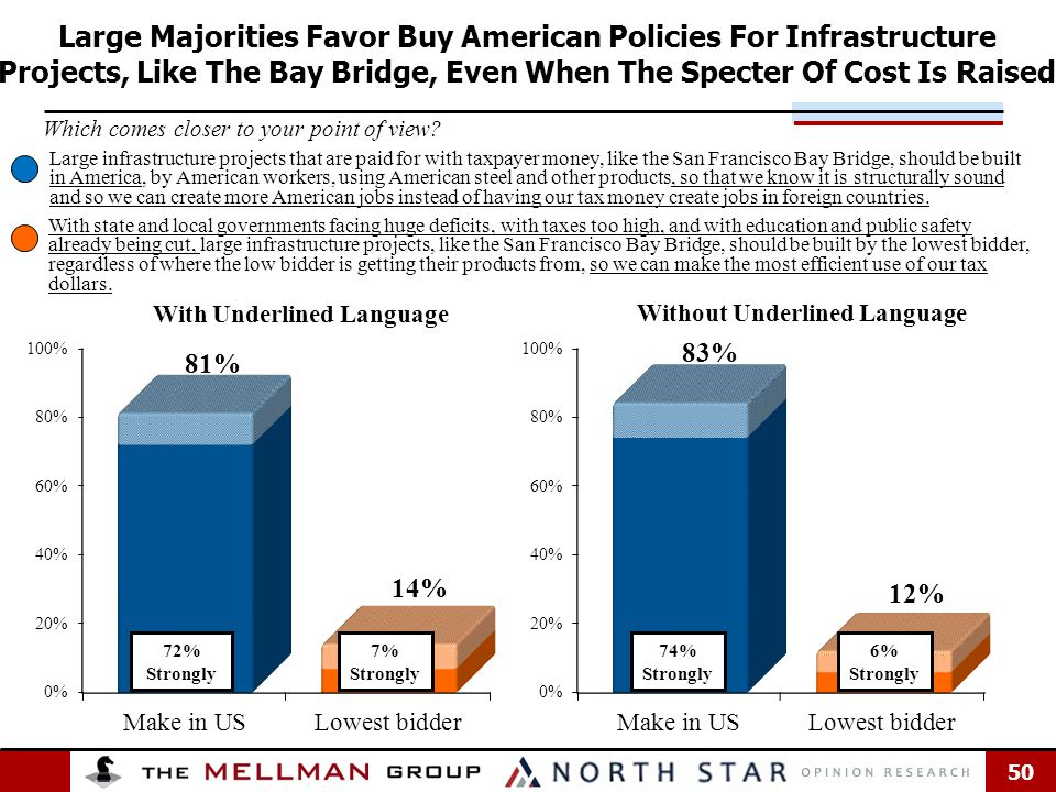 50 Large Majorities Favor Buy American Policies For Infrastructure Projects, Like The Bay Bridge, Even When The Specter Of Cost Is Raised Large infrastructure projects that are paid for with taxpayer money, like the San Francisco Bay Bridge, should be built in America, by American workers, using American steel and other products, so that we know it is structurally sound and so we can create more American jobs instead of having our tax money create jobs in foreign countries.