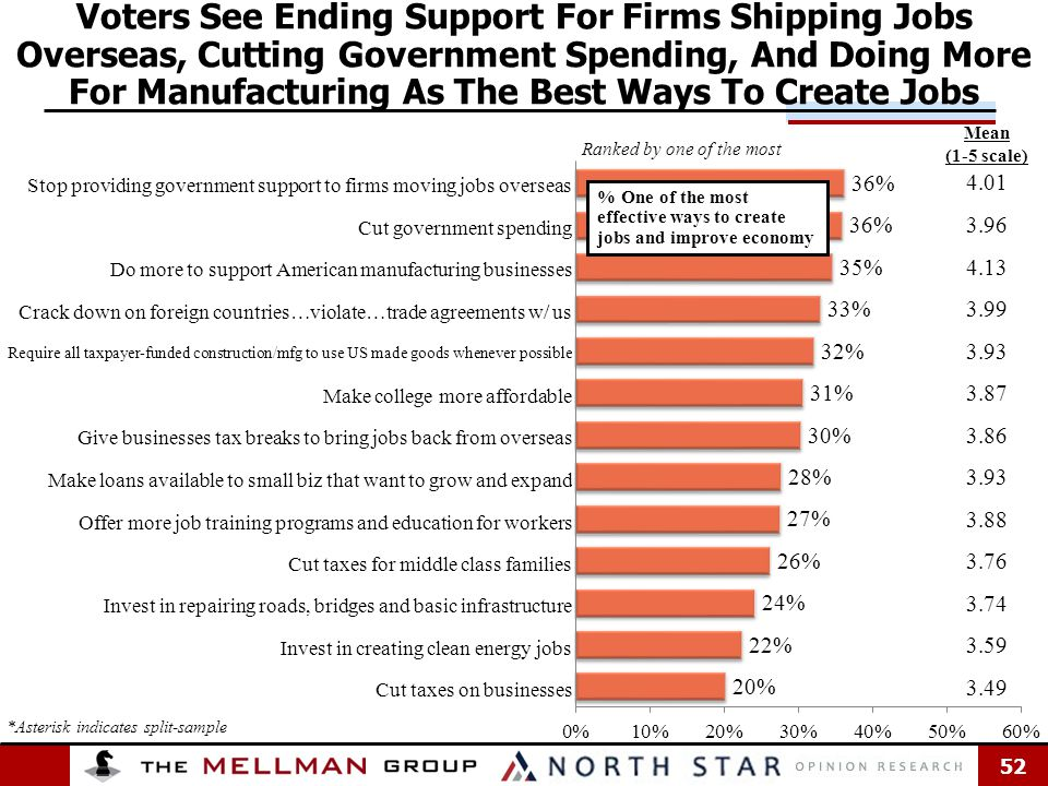 52 Voters See Ending Support For Firms Shipping Jobs Overseas, Cutting Government Spending, And Doing More For Manufacturing As The Best Ways To Create Jobs 4.01 3.96 4.13 3.99 3.93 3.87 3.86 3.93 3.88 3.76 3.74 3.59 3.49 Mean (1-5 scale) Ranked by one of the most *Asterisk indicates split-sample % One of the most effective ways to create jobs and improve economy Stop providing government support to firms moving jobs overseas Cut government spending Do more to support American manufacturing businesses Crack down on foreign countries…violate…trade agreements w/ us Require all taxpayer-funded construction/mfg to use US made goods whenever possible Make college more affordable Give businesses tax breaks to bring jobs back from overseas Make loans available to small biz that want to grow and expand Offer more job training programs and education for workers Cut taxes for middle class families Invest in repairing roads, bridges and basic infrastructure Invest in creating clean energy jobs Cut taxes on businesses