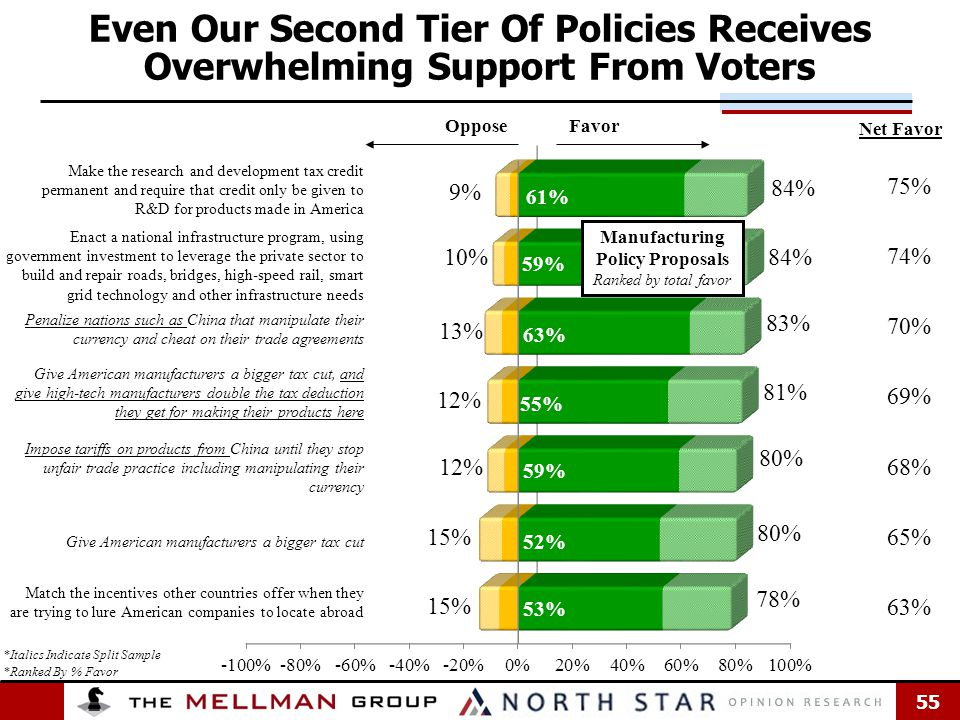 55 *Ranked By % Favor Oppose Even Our Second Tier Of Policies Receives Overwhelming Support From Voters Favor 75% 74% 70% 69% 68% 65% 63% Net Favor Manufacturing Policy Proposals Ranked by total favor *Italics Indicate Split Sample Make the research and development tax credit permanent and require that credit only be given to R&D for products made in America Enact a national infrastructure program, using government investment to leverage the private sector to build and repair roads, bridges, high-speed rail, smart grid technology and other infrastructure needs Penalize nations such as China that manipulate their currency and cheat on their trade agreements Give American manufacturers a bigger tax cut, and give high-tech manufacturers double the tax deduction they get for making their products here Impose tariffs on products from China until they stop unfair trade practice including manipulating their currency Give American manufacturers a bigger tax cut Match the incentives other countries offer when they are trying to lure American companies to locate abroad