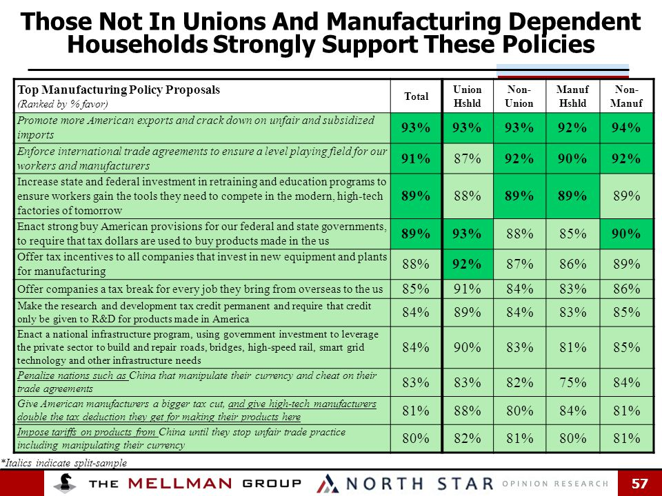 57 Top Manufacturing Policy Proposals (Ranked by % favor) Total Union Hshld Non- Union Manuf Hshld Non- Manuf Promote more American exports and crack down on unfair and subsidized imports 93% 92%94% Enforce international trade agreements to ensure a level playing field for our workers and manufacturers 91%87%92%90%92% Increase state and federal investment in retraining and education programs to ensure workers gain the tools they need to compete in the modern, high-tech factories of tomorrow 89%88%89% Enact strong buy American provisions for our federal and state governments, to require that tax dollars are used to buy products made in the us 89%93%88%85%90% Offer tax incentives to all companies that invest in new equipment and plants for manufacturing 88%92%87%86%89% Offer companies a tax break for every job they bring from overseas to the us 85%91%84%83%86% Make the research and development tax credit permanent and require that credit only be given to R&D for products made in America 84%89%84%83%85% Enact a national infrastructure program, using government investment to leverage the private sector to build and repair roads, bridges, high-speed rail, smart grid technology and other infrastructure needs 84%90%83%81%85% Penalize nations such as China that manipulate their currency and cheat on their trade agreements 83% 82%75%84% Give American manufacturers a bigger tax cut, and give high-tech manufacturers double the tax deduction they get for making their products here 81%88%80%84%81% Impose tariffs on products from China until they stop unfair trade practice including manipulating their currency 80%82%81%80%81% Those Not In Unions And Manufacturing Dependent Households Strongly Support These Policies *Italics indicate split-sample