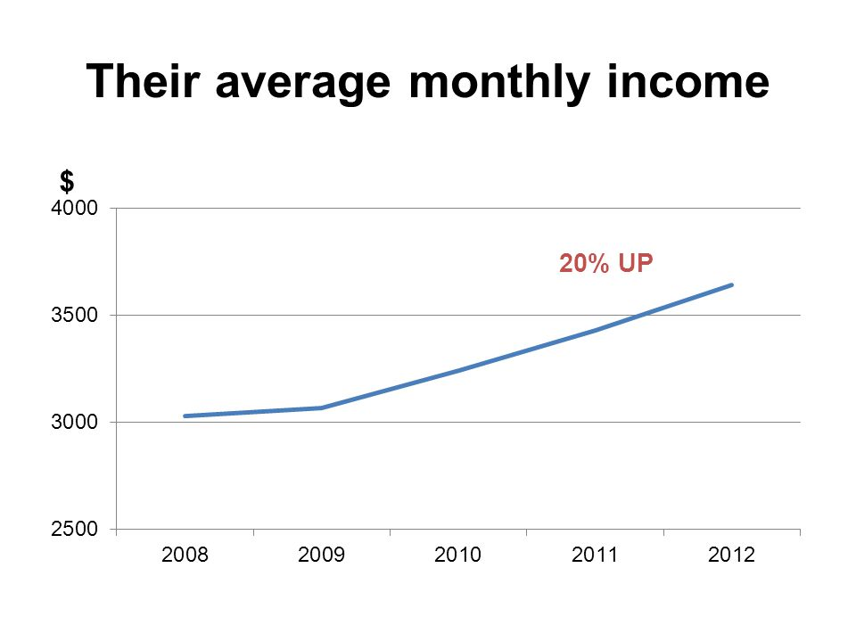 Their average monthly income $