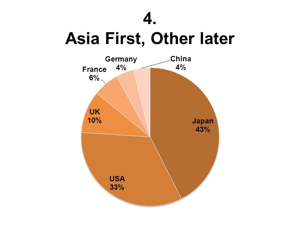 4. Asia First, Other later