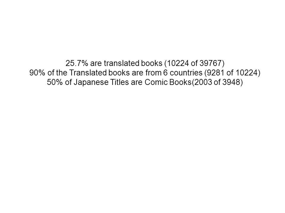 25.7% are translated books (10224 of 39767) 90% of the Translated books are from 6 countries (9281 of 10224) 50% of Japanese Titles are Comic Books(2003 of 3948)