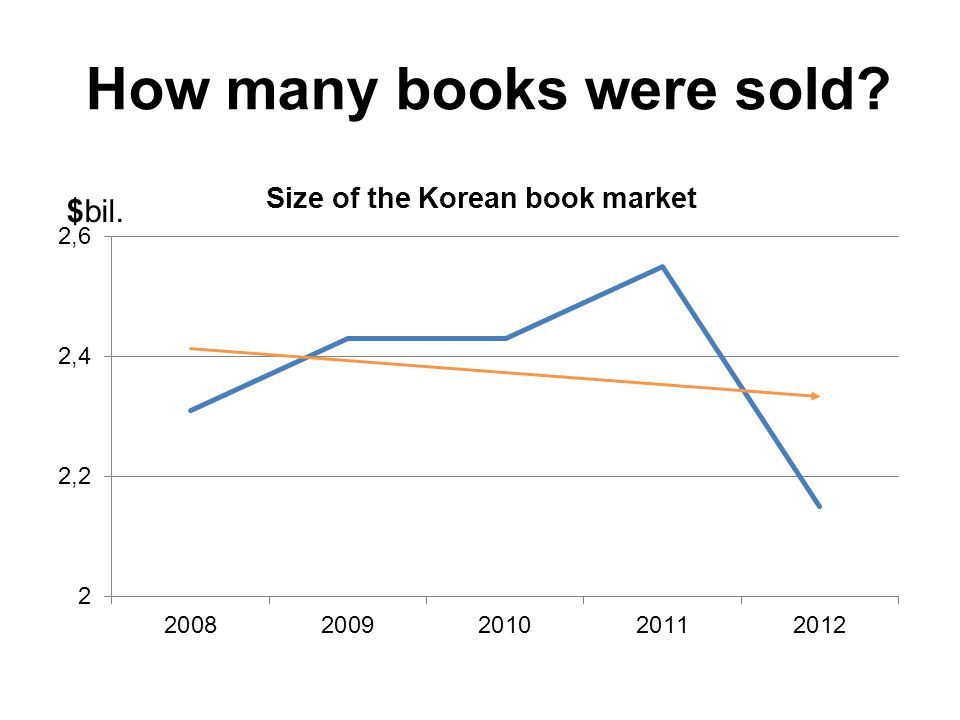 How many books were sold