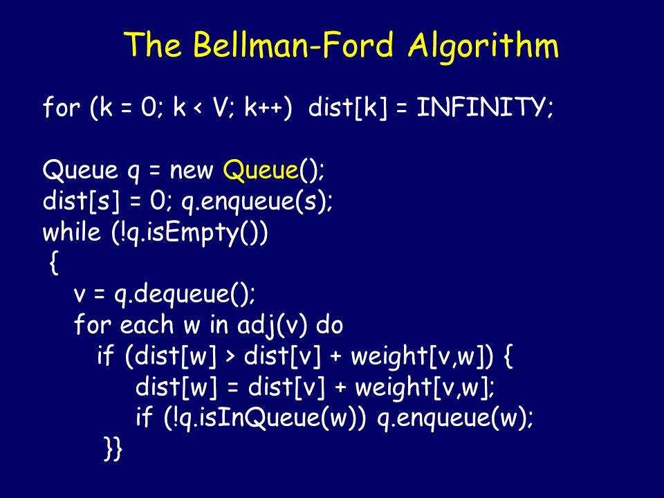 The Bellman-Ford Algorithm for (k = 0; k < V; k++) dist[k] = INFINITY; Queue q = new Queue(); dist[s] = 0; q.enqueue(s); while (!q.isEmpty()) { v = q.
