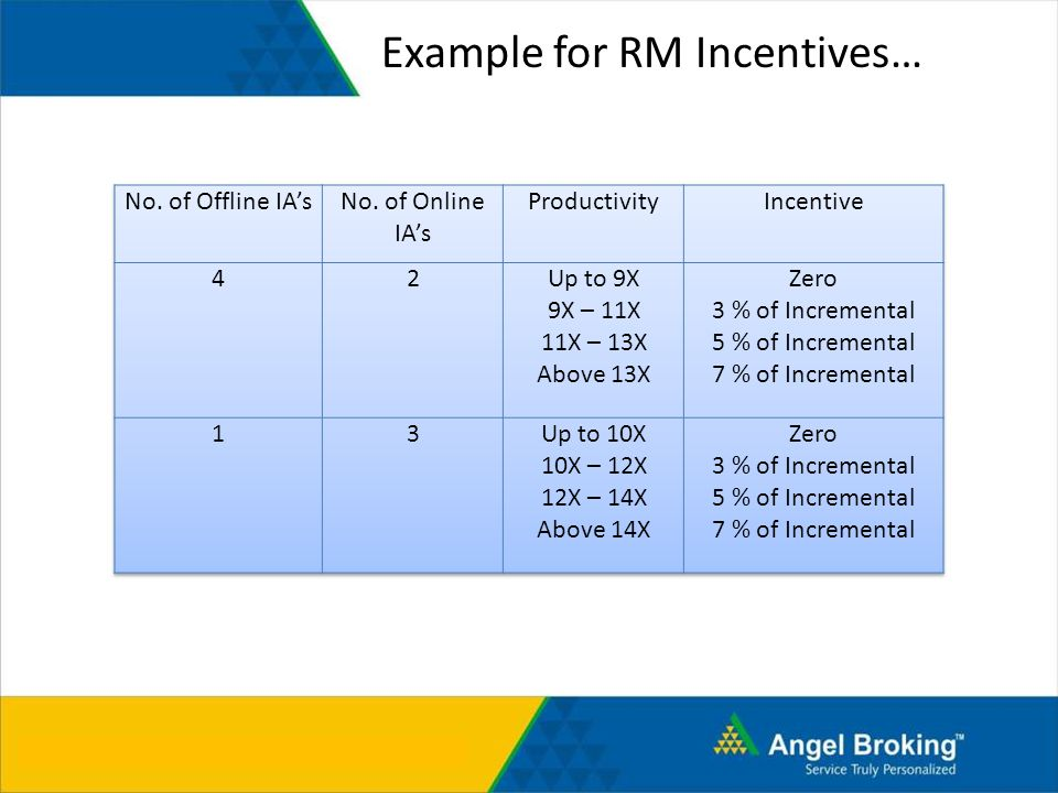 Note : Data for Aug is from 1 st – 15 th August 2010 Example for RM Incentives…