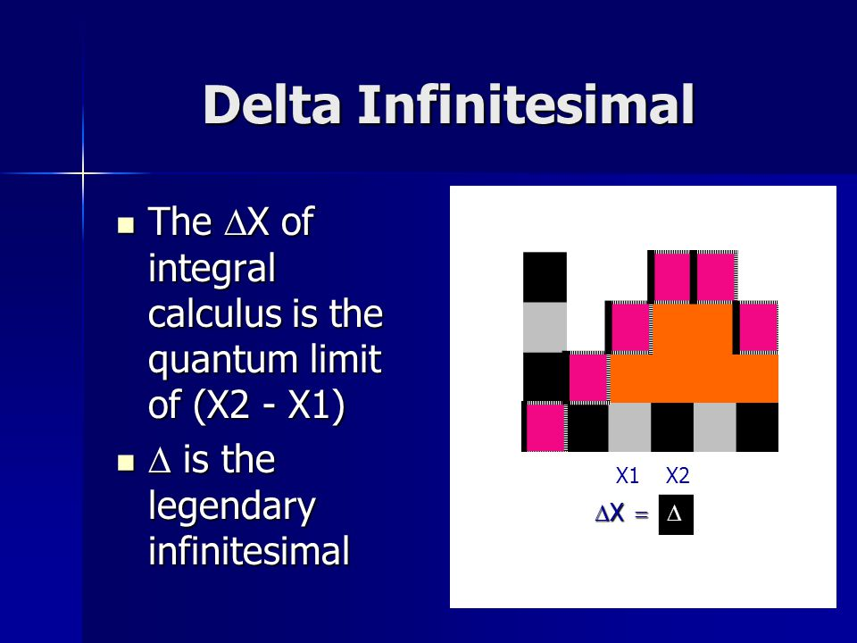 Delta Infinitesimal The  X of integral calculus is the quantum limit of (X2 - X1) The  X of integral calculus is the quantum limit of (X2 - X1)  is the legendary infinitesimal  is the legendary infinitesimal X1X2  X 
